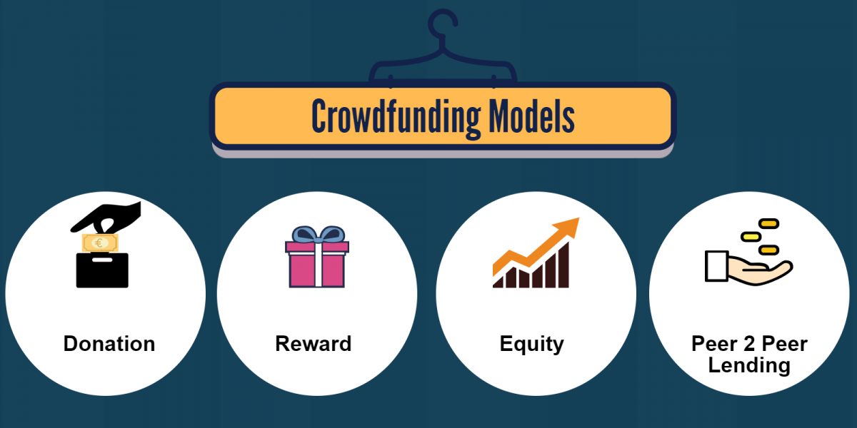 four circles with images of and words describing reward, equity, lending and charity models of crowdfunding